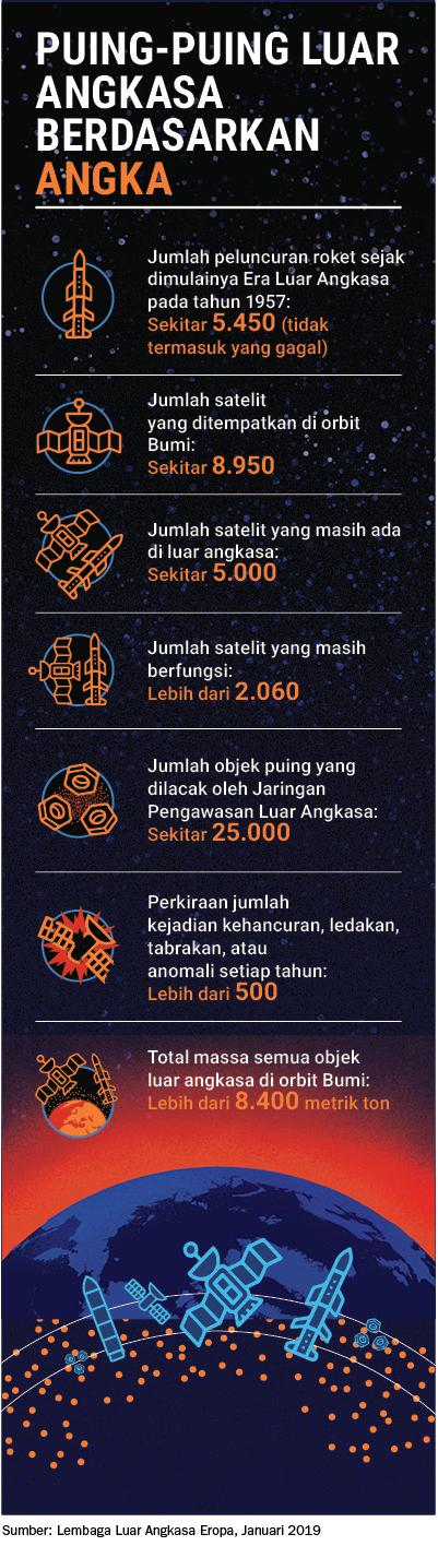 Jumlah Satelit Di Dunia : jumlah, satelit, dunia, Sampah, Angkasa, Indo-Pacific, Defense, Forum
