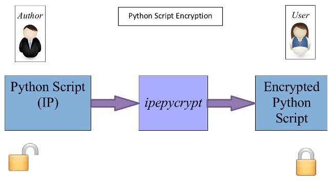 Portfolio: Python Code Protection – Electronic Design IP Protection