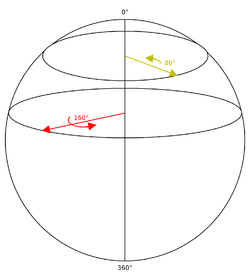 Quaternions and spatial rotation