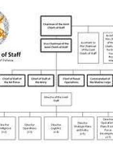 The joint staff organization chart as of january also chiefs rh ipfs