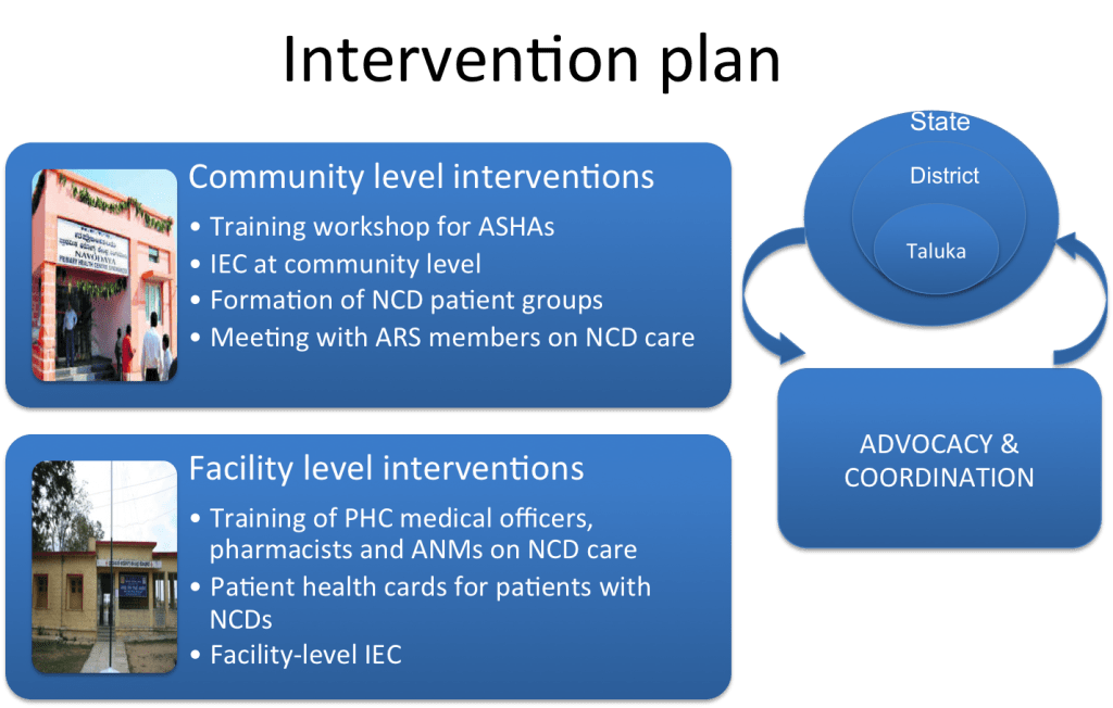 intervention plan