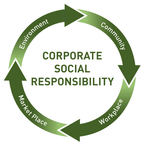How to be effective in CSR partnership & challenges in CSR