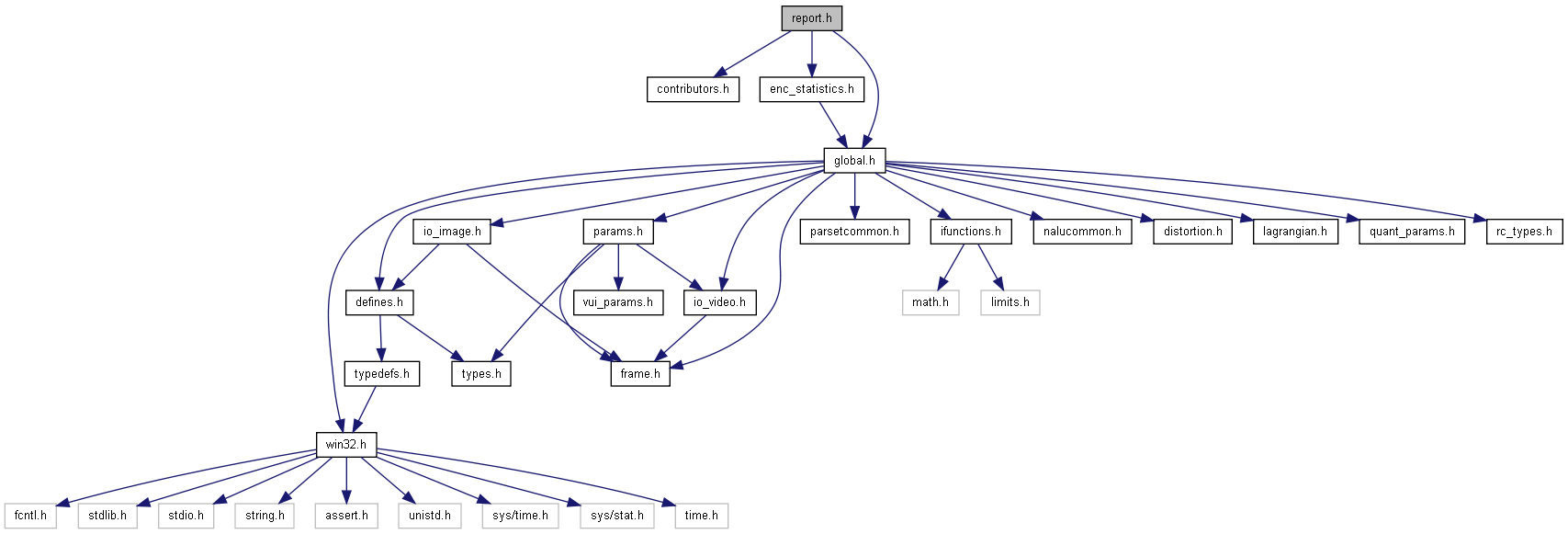 H.264/AVC Reference Software Encoder: report.h File Reference