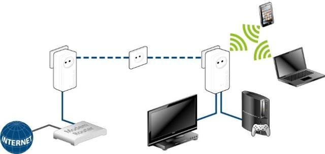 wlan reichweite mit powerline adapter erweitern iphone fan. Black Bedroom Furniture Sets. Home Design Ideas