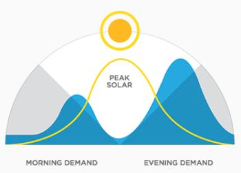 Energiegewinnung und Verbrauch