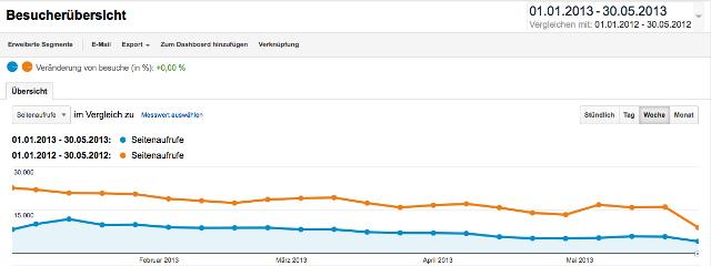 Google Analytics: Jahresvergleich der Seitenaufrufe bei iPhone-Fan.de