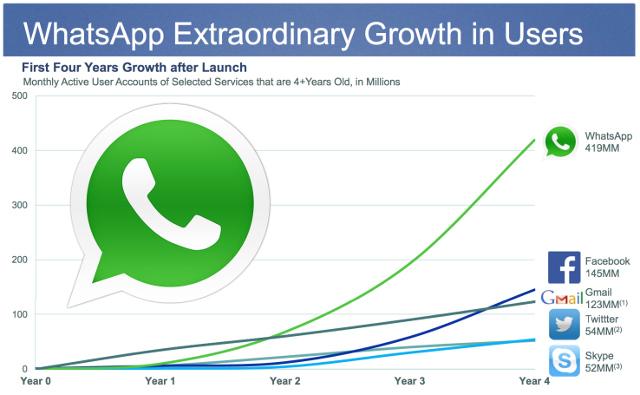 Nutzerzuwachs WhatsApp - Übernahme durch Facebook
