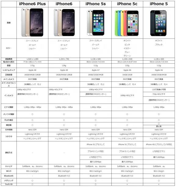 スペック比較!「iPhone6」と「iPhone6 Plus」と歴代機種 - iPhone Mania