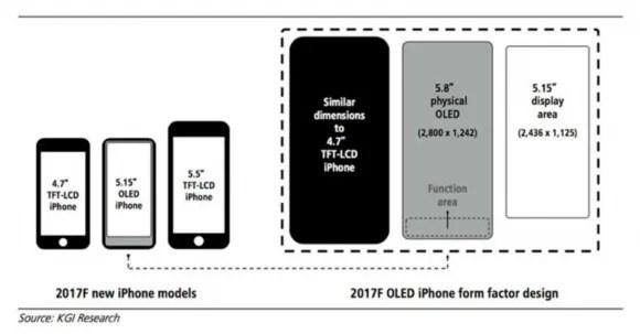 iPhone8はTouch IDに代わり「ファンクションエリア」採用〜KGI予測 - iPhone Mania