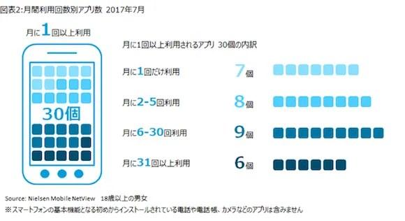 ニールセン スマートフォンのアプリ利用状況 2017年7月