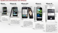 evolution de l'iphone