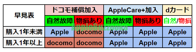 docomoiPhone修理早見表