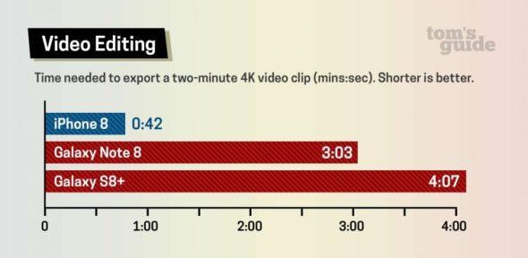 iPhone 8 vs Galaxy Note 8 vs Galaxy S8 Video Editing