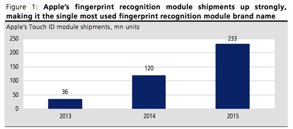 FingerPrint-Ships