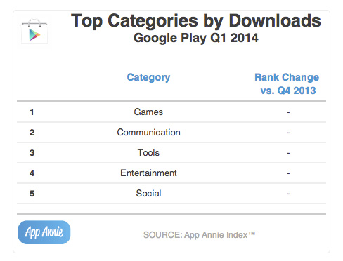 Top-Categories-by-Downloads-Google-Play-Q1-2014