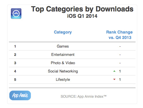 Top-Categories-by-Downloads-iOS-Q1-2014