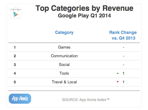 Top-Categories-by-Revenue-Google-Play-Q1-2014
