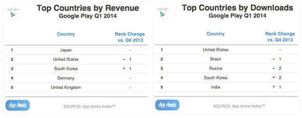 Top-Countries-by-Revenue--Download-Google-Play-Q1-2014