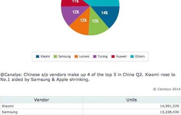 canalys-china-smartphone-share-q2-2014-630x400