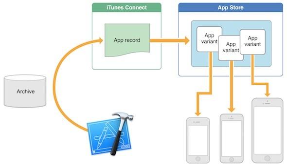 Apps iOS 9