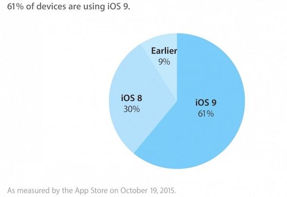 iOS 9 Adoption Oct 2015