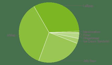 Android adoption 2016