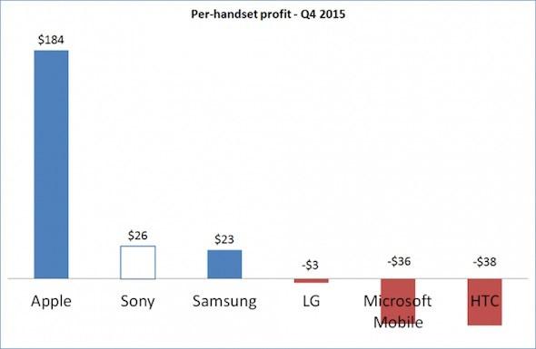Q4 2015 Handset Profit