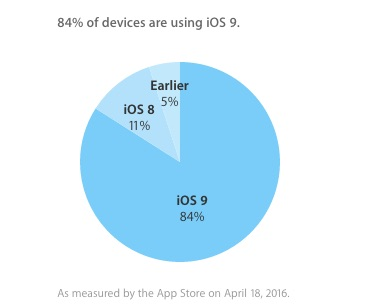 iOS Adoption distribution