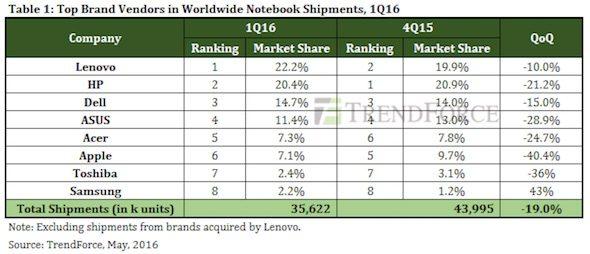 TrendForce MacBook 1Q 16