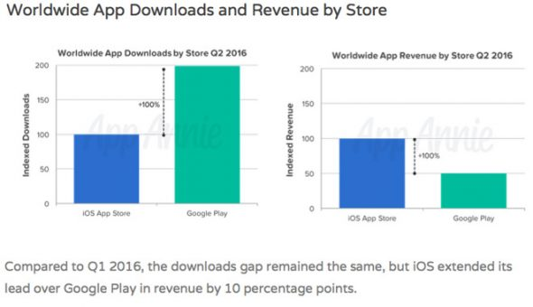 Apps comparison