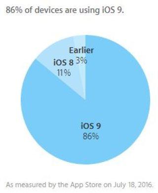 iOS-9-adoption-86-percent
