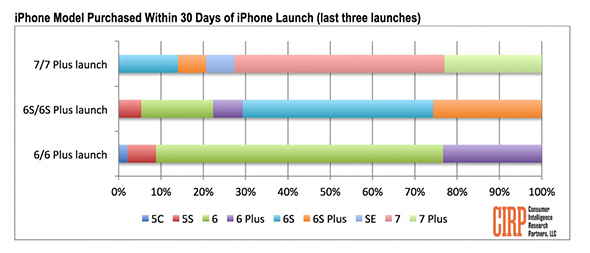 iphone-7-launch-sales