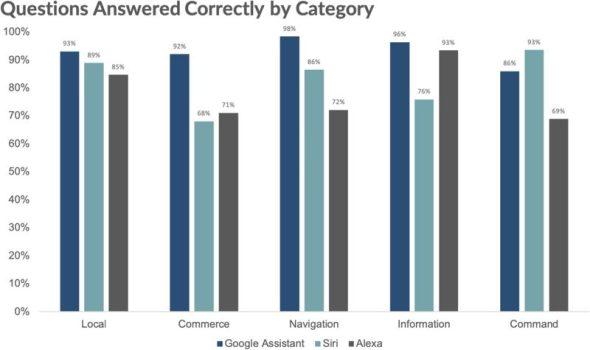 نتائج الاختبار السنوي بين سيري ومساعد جوجل واليكسا