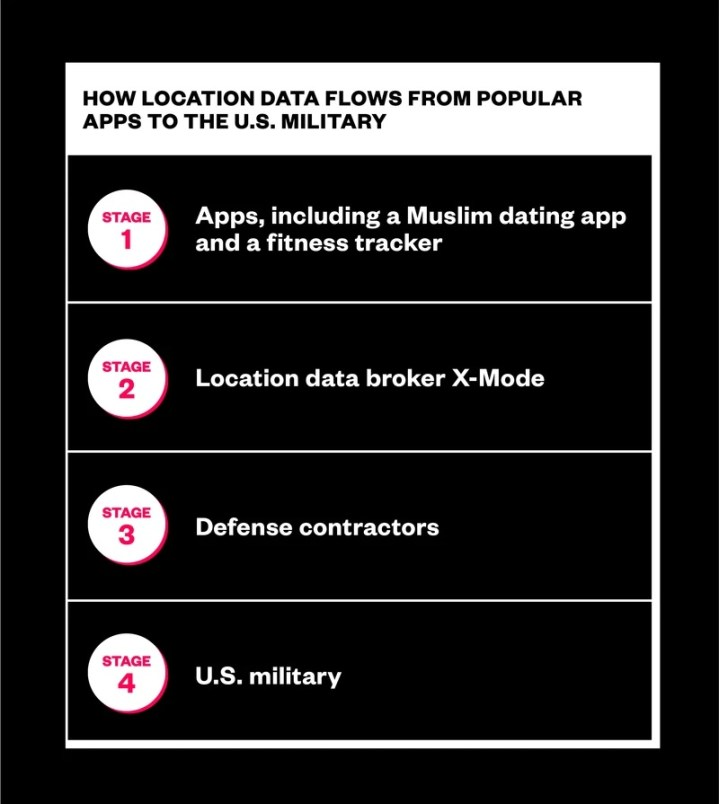 U.S. Military Buys Location Data