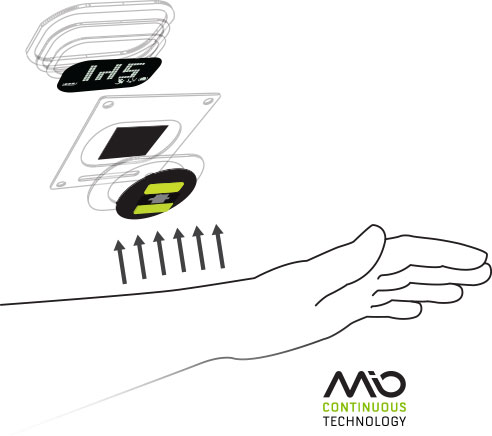 Mio LINK Continuous Heart Rate Monitor (Bluetooth / ANT+)