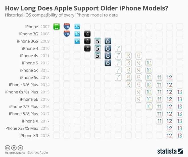 Поддержка Apple iPhone