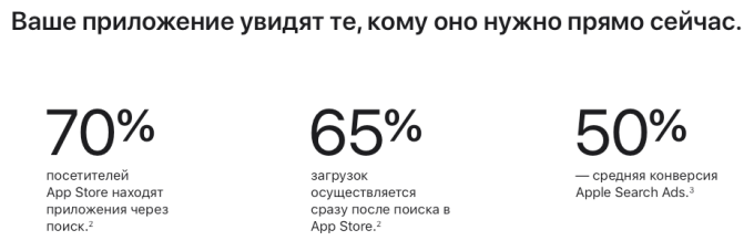 Показатели Apple Search Ads