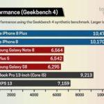 Rendimiento del Procesador A11 comparado con otros de Smartphones <stro data-recalc-dims=