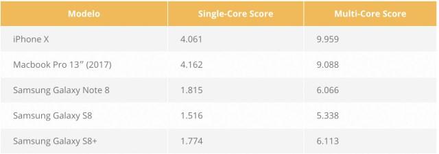 Comparación de velocidad entre el <stro data-recalc-dims=