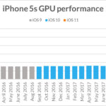 Rendimiento de la GPU(VideoProcesador) del <stro data-recalc-dims=