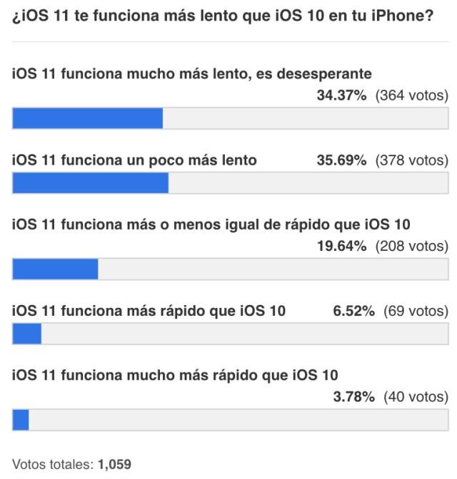 iOS 11 ralentiza bastantes iPhones (resultados encuesta)