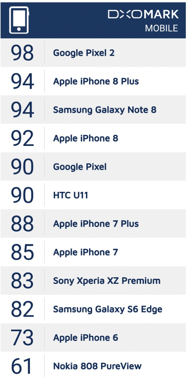 Mejores cámaras de la industria del smartmovil en el 2017