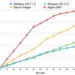 Comparación de velocidades de carga de <stro data-recalc-dims=