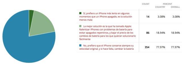 Resultados encuesta sobre la ralentización de iPhones