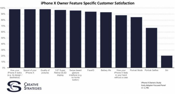 satisfaction client avril 2018 apple iphone x