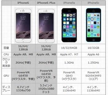 歴代iPhoneのスペックを比較してみてわかったこと011