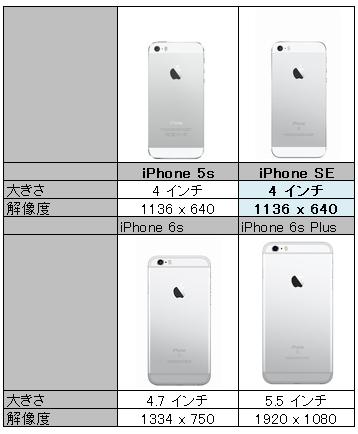iPhoneSEはサイズが5Sと同じで性能も向上してオススメ!!03