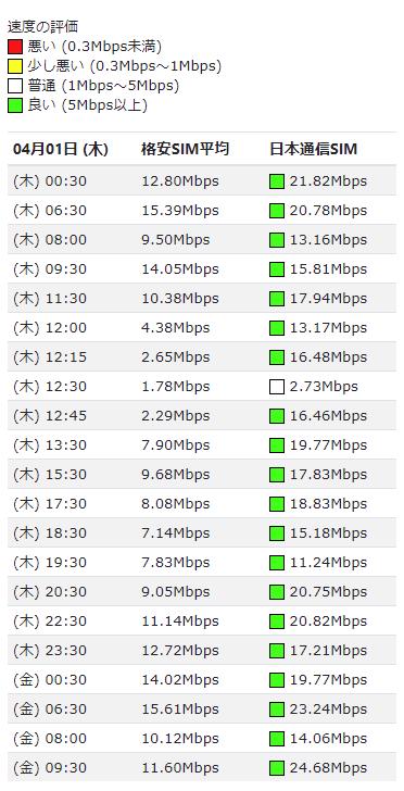 日本通信simの速度スコア