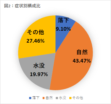スマホの故障原因は「自然に起きた」が43.47%
