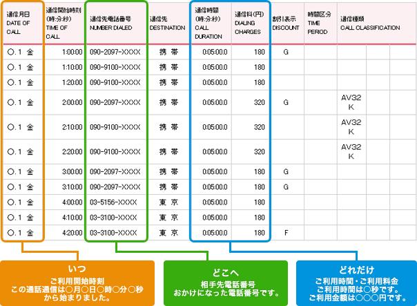 料金明細サービス  NTTドコモ